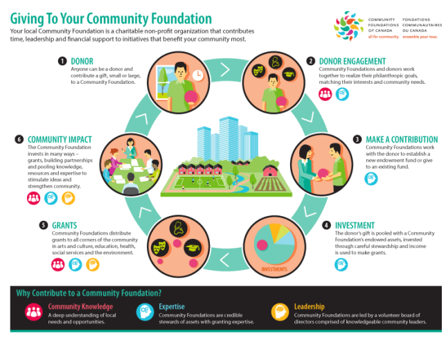 Section-1.1_GivingtoYourCommunityFoundation_Infographic_2014-e1466522008502
